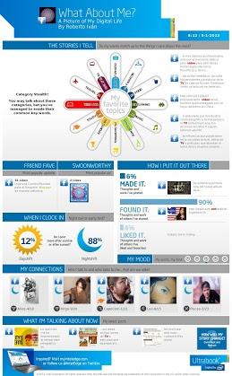 Infografía sobre mis tendencias en las redes sociales